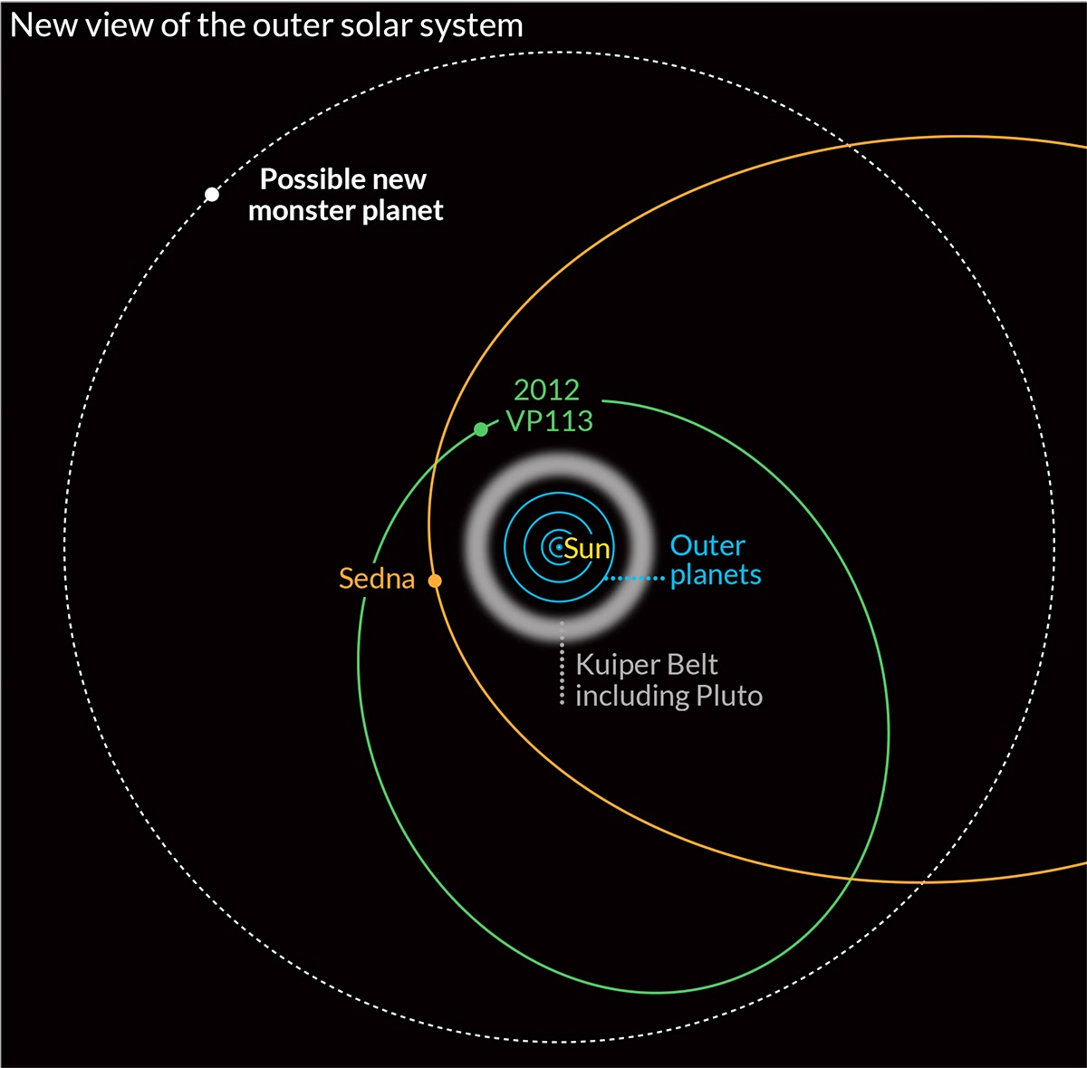 The Solar System Questions  Answerscom