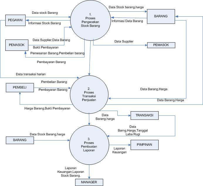 Dfd 2 data flow diagram politeknik indonesia madiun dfd 2 data flow diagram ccuart Choice Image
