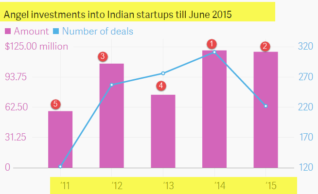 indian venture funding deals from 2011 to 2015""