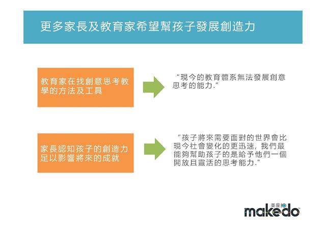 makedo 幫孩子發展創造力