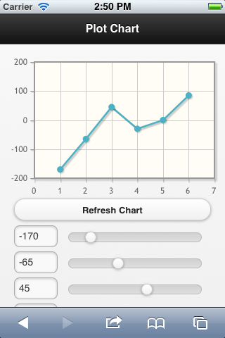 The rock n coder jquery mobile charts jquery mobile charts ccuart Images