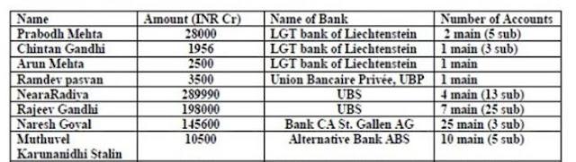 Black Money India