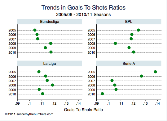 OT:Declination of Serie A and Rise of Bundes Liga Goals+to+shots+ratios+big+4+2005+to+2010