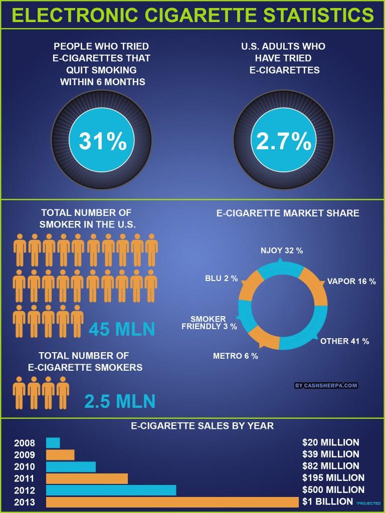 Electronic Cigarette Statistics | Electronic Cigarettes ...