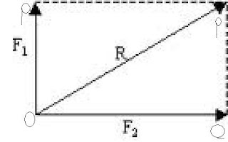 forces at right angles diagram