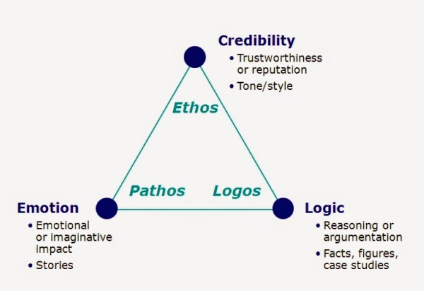 ethos pathos and logos essay topics
