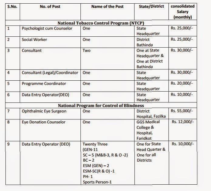 Job Details Recruitment in NRHM(Punjab) 2015