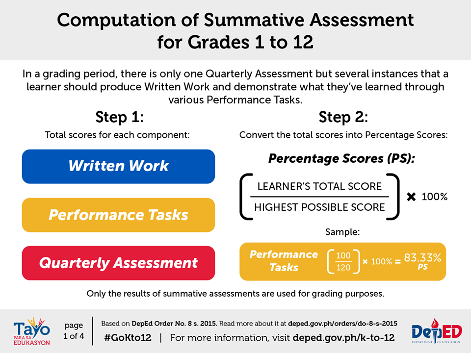 term 1 summative assessment When a comprehensive assessment program at the classroom level balances student achievement information derived from both summative and formative assessment sources, a fuller picture of where a student is relative to established learning targets and standards emerges.