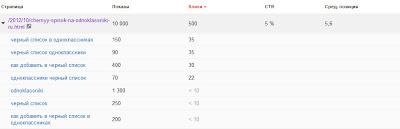 отчет популярные страницы в Google инструментах для веб-мастеров