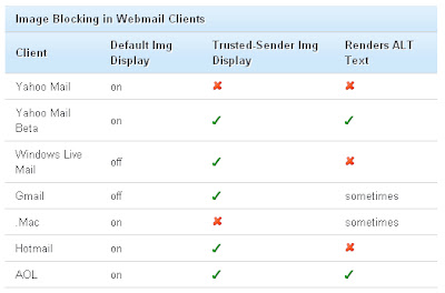 Image Blocking in webmail Clients