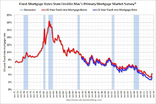 Freddie Mac: 30 Year Mortgage Rates Decline to 4.37% in Latest Weekly Survey