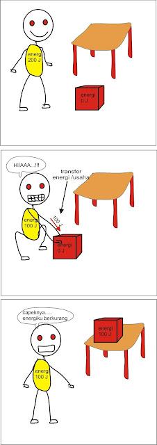 usaha sebagai transfere energi ke benda menjadi energi potensial benda