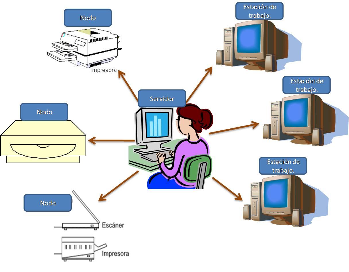Redes de computadoras y elementos for Estacion de trabajo