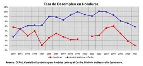 Image result for desempleo honduras 2008