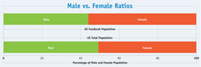 Male female ratio on dating sites