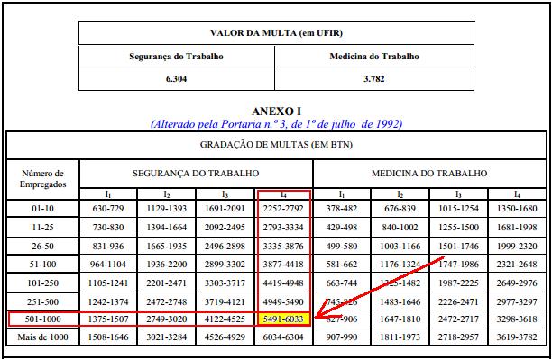 NR 28 - Como calcular as penalidades