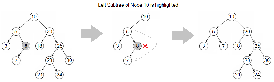 Binary search tree deleting node
