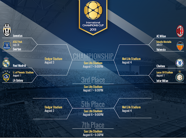 Jadwal Siaran Langsung Final Guinness International Champions Cup 2013