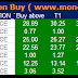 Pre Market tips : Future and Option recommendation for 9 March 2015