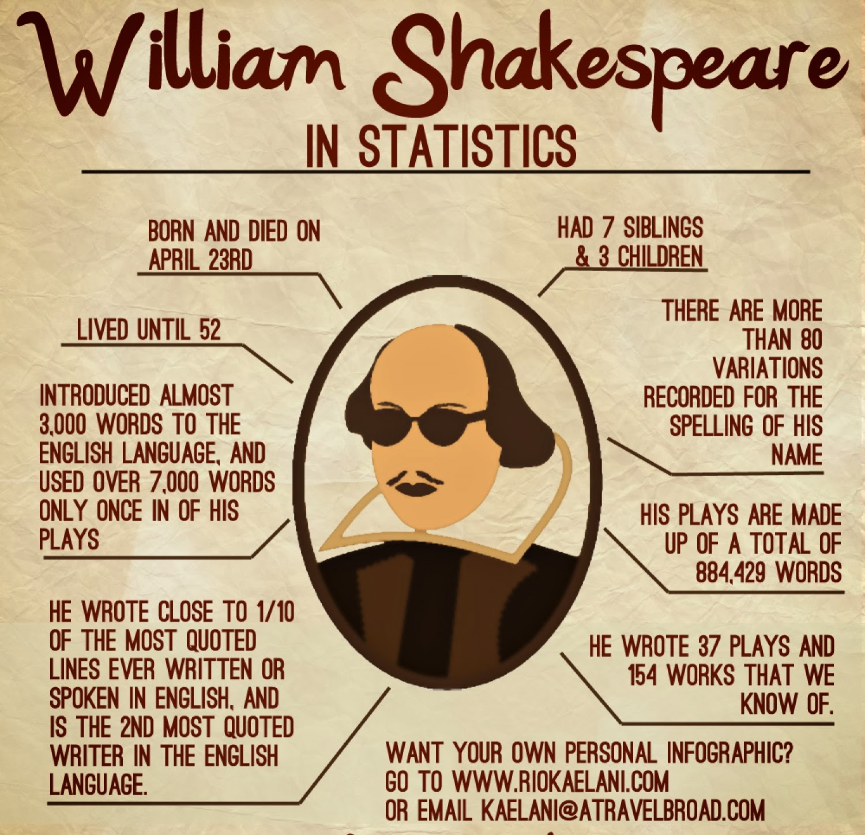 named William Shakespeare,shakespeare trilogy william shakespeare