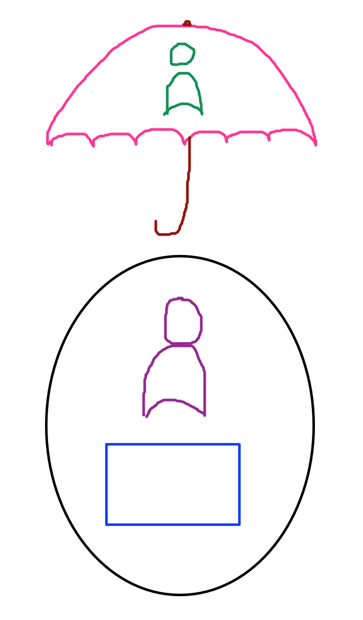 the code-coder ecosystem, underneath an umbrella with a person in it to represent the manager