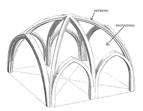 Схема ребристого свода