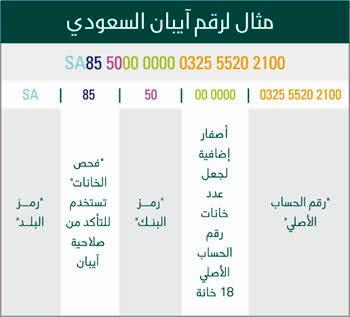 """التعريف برقم الحساب المصرفي الدولي """" آيبان """" IBAN"""