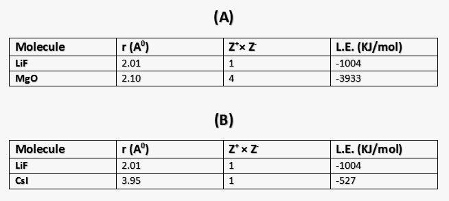 Ionic molecules comparison