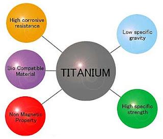 Propiedades del titanio
