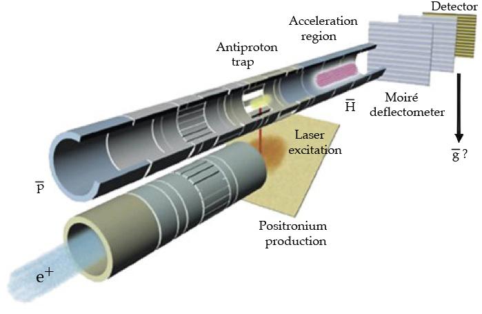 AEGIS ( 23 ) - EXPÉRIENCE - CERN AEGIS