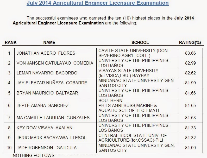 ten (10) highest places in the July 2014 Agricultural Engineer Licensure Examination