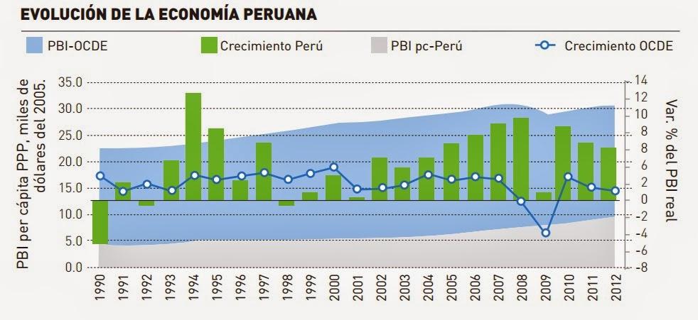 evolución de la economía peruana 2015