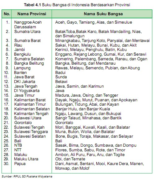Suku Bangsa Indonesia Berdasarkan Provinsi Arrayhan E Learning