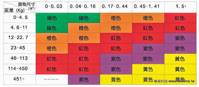 衝擊震盪指示器選用表