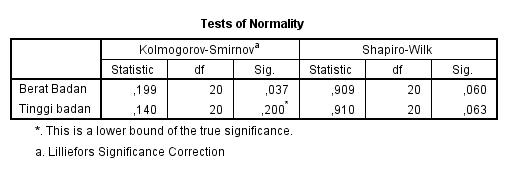 Cara menganalisis Regresi linier berganda dengan SPSS 10