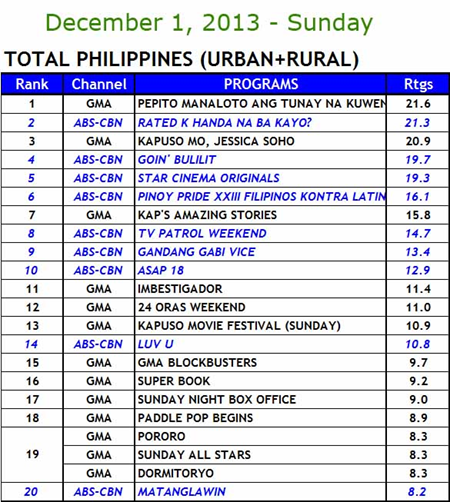 National TV Ratings (December 1) - Kantar Media/TNS