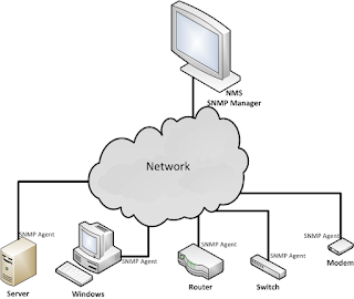 SNMP in network