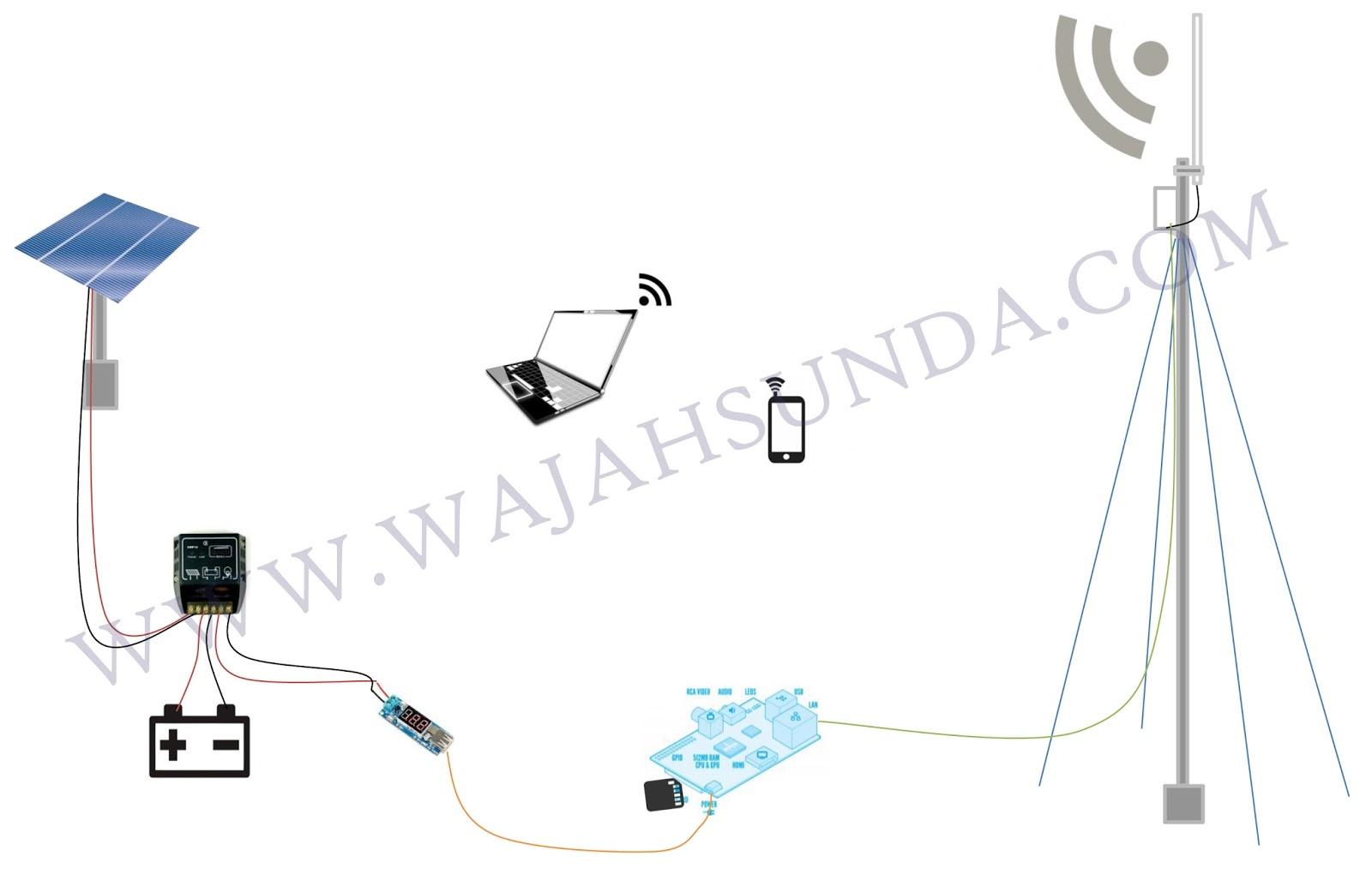 Membangun infrastruktur voip server dengan memanfaatkan energi beberapa perangkat yang harus di sediakan diantaranya ccuart Images