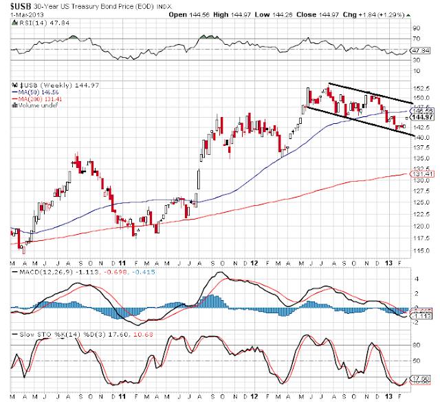 bonds weekly chart