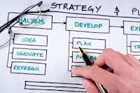 Business Planning Process, preparing a business plan is an important factor to business success. Central Business District recommend Business Plan Pro Premier