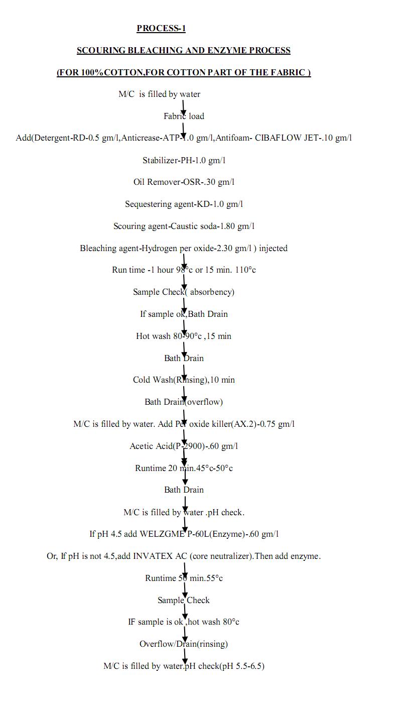 Textile Education Master 21 Description Of The Knit Process Flow Diagram Detergent Production Chart