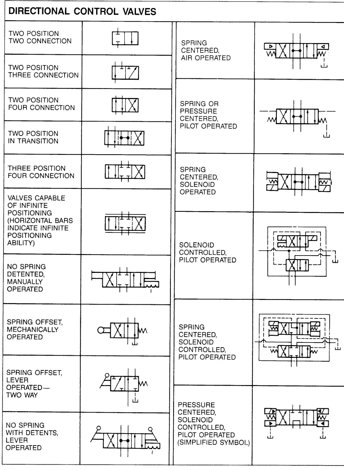 Mariners repository hydraulics part 1 direction control valves symbols buycottarizona Images