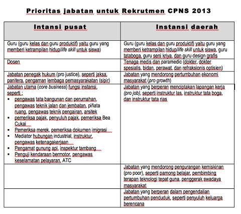 Prioritas Formasi Jabatan CPNS 2013 Instansi Pusat dan Daerah