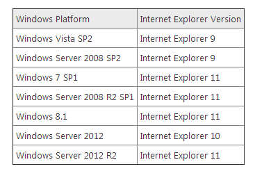 http://blogs.msdn.com/b/ie/archive/2014/08/07/stay-up-to-date-with-internet-explorer.aspx
