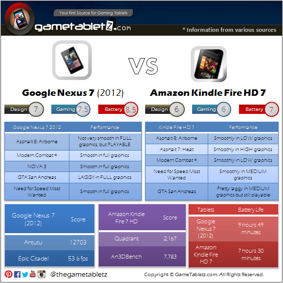 Google Nexus 7 (2012) vs Amazon Kindle Fire 7 HD benchmarks and gaming performance