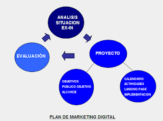 Marketing digital objetivos y marco estrategico