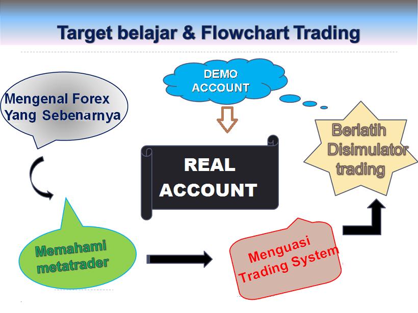 Belajar untuk trade Forex