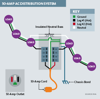 rv 50 amp wiring diagram the knownledge