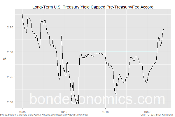 Fed-Treasury Accord Bond Yield