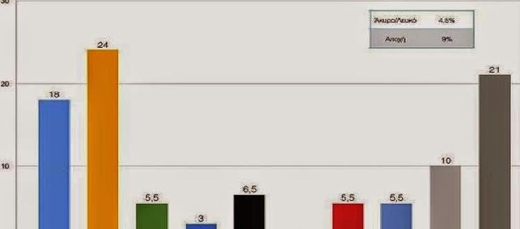 Καθαρό προβάδισμα ΣΥΡΙΖΑ δείχνει νέα δημοσκόπηση για τον ΣΚΑΪ